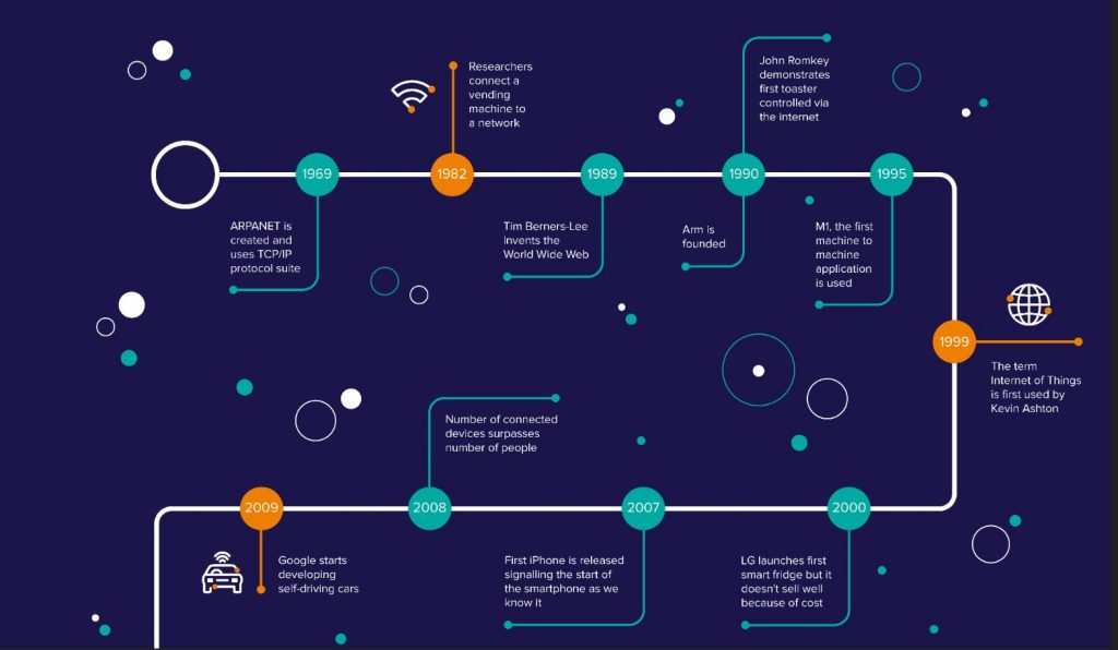 A brief history of IoT and Pelion's journey