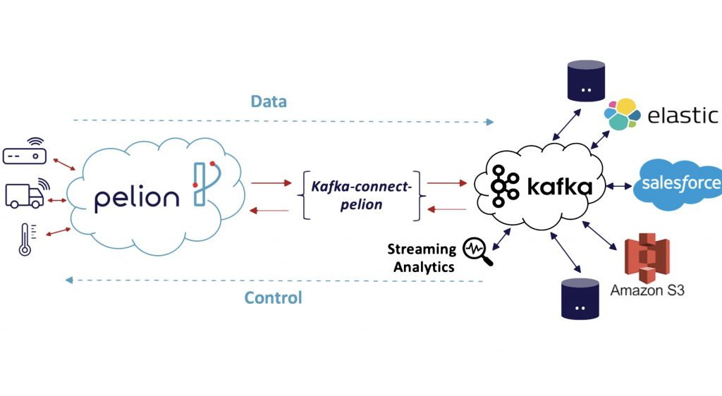 How the Pelion IoT platform connector for Kafka makes data storage, analytics and integrations easier